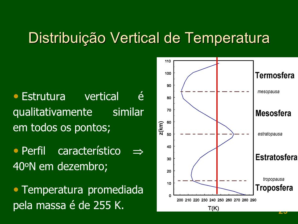 Distribuição Vertical de Temperatura