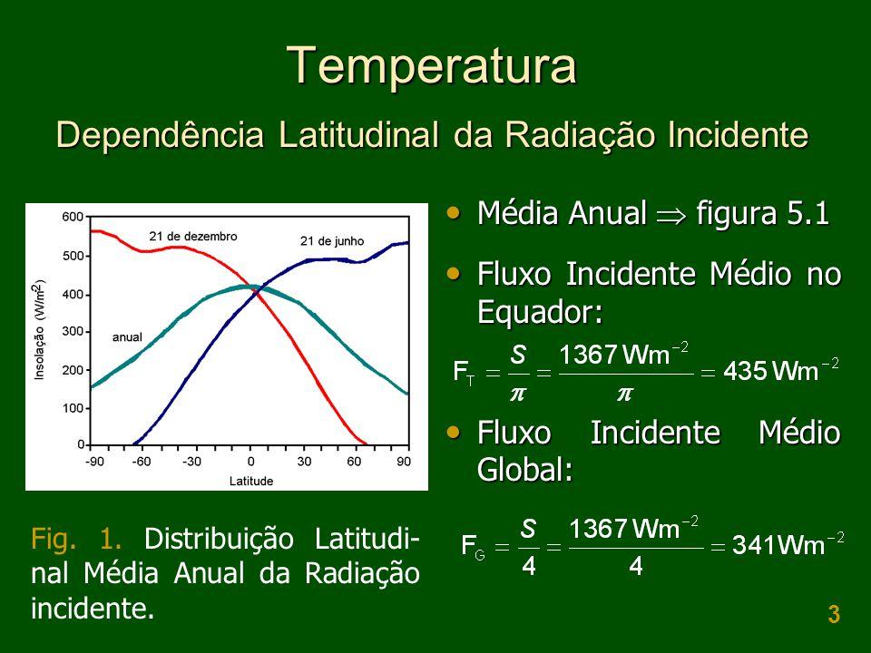 Temperatura Dependência Latitudinal da Radiação Incidente