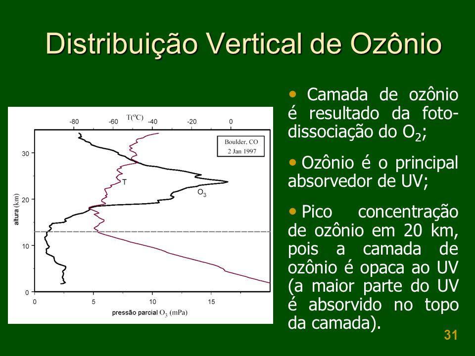Distribuição Vertical de Ozônio