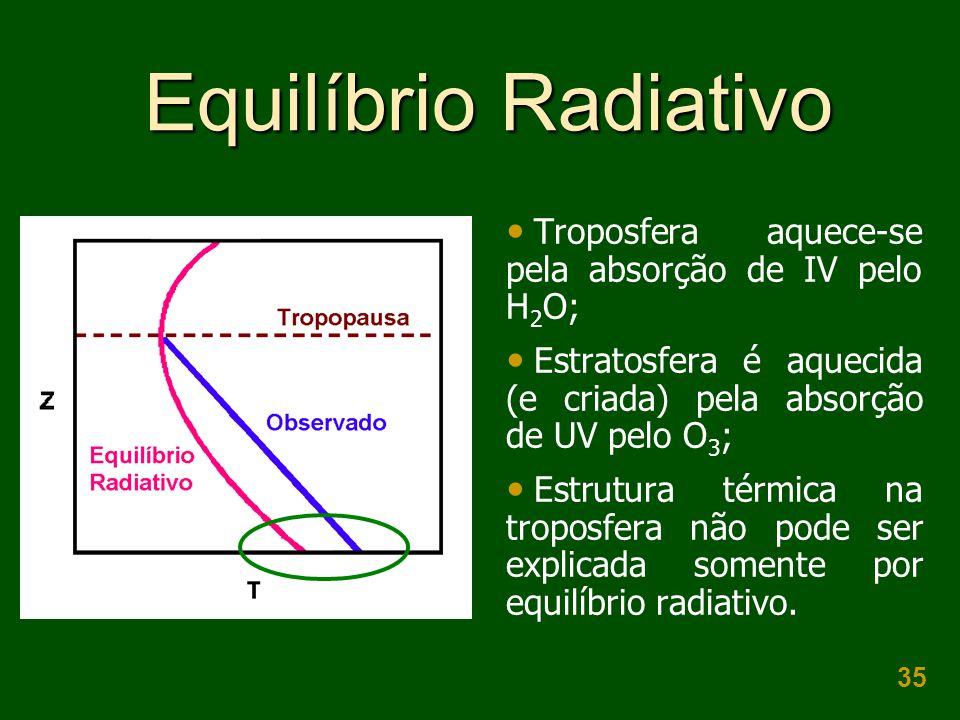 Equilíbrio Radiativo Troposfera aquece-se pela absorção de IV pelo H2O; Estratosfera é aquecida (e criada) pela absorção de UV pelo O3;