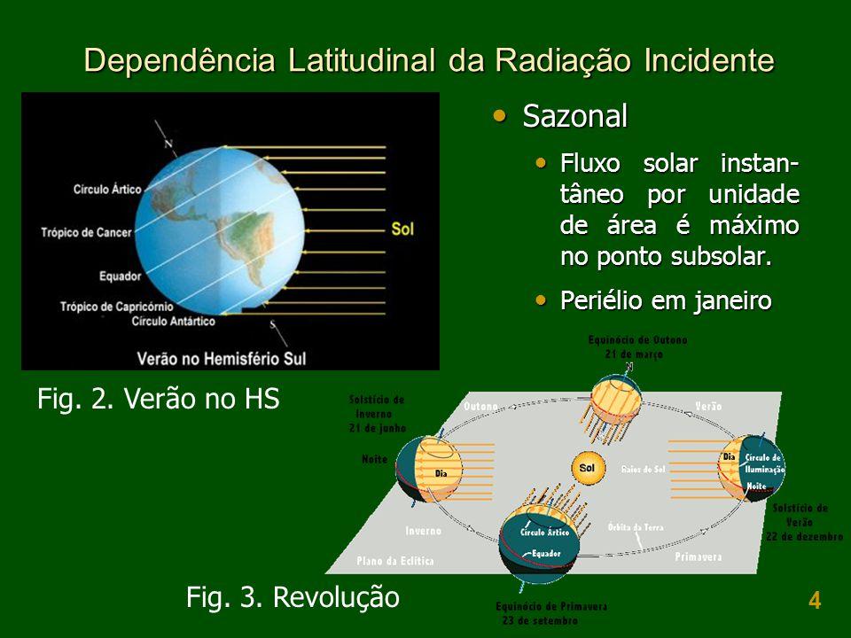 Dependência Latitudinal da Radiação Incidente