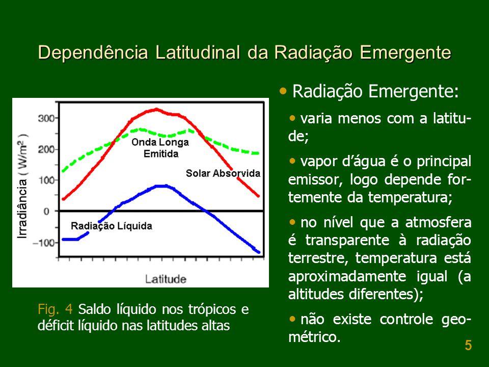 Dependência Latitudinal da Radiação Emergente