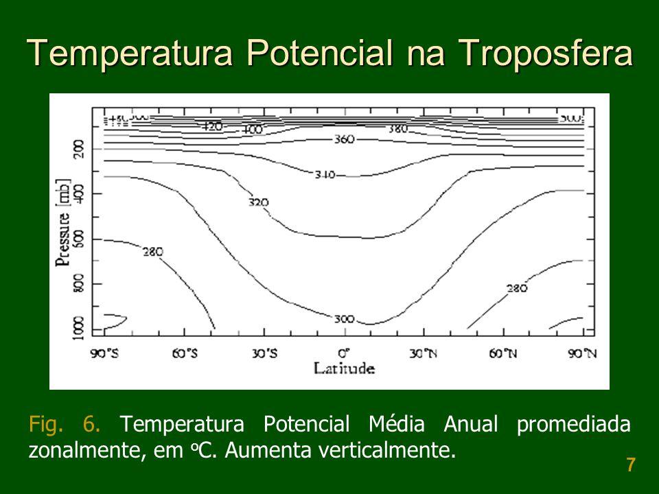 Temperatura Potencial na Troposfera