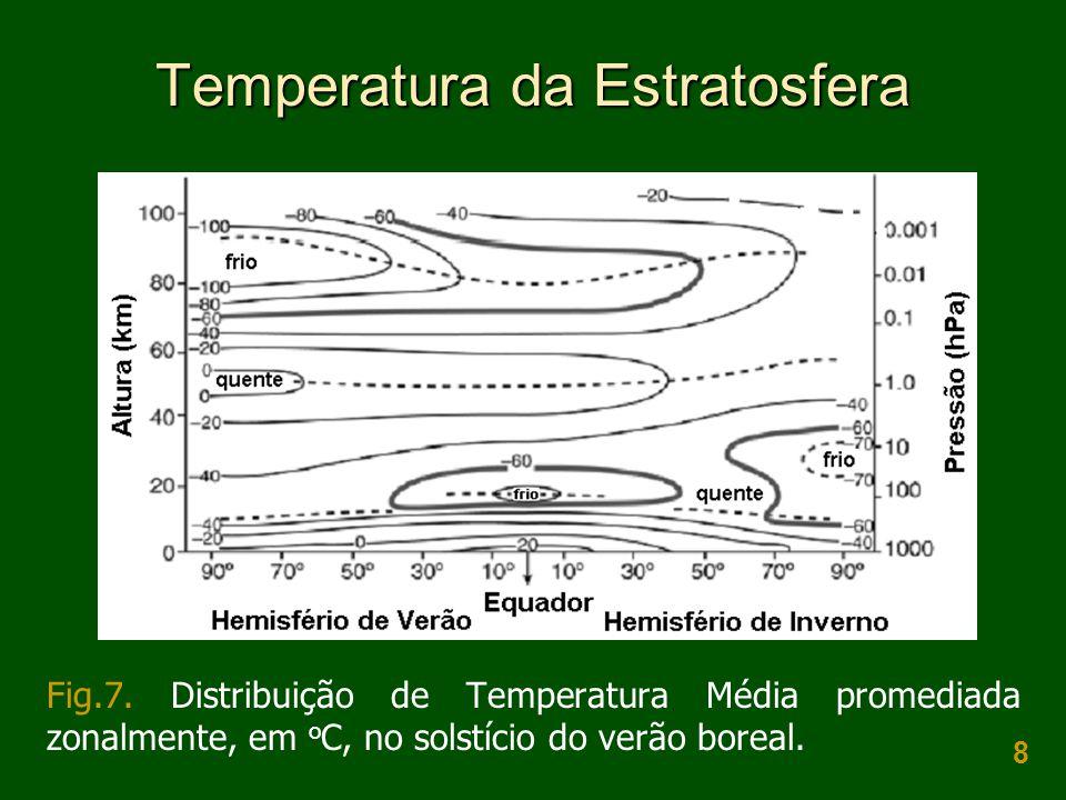 Temperatura da Estratosfera
