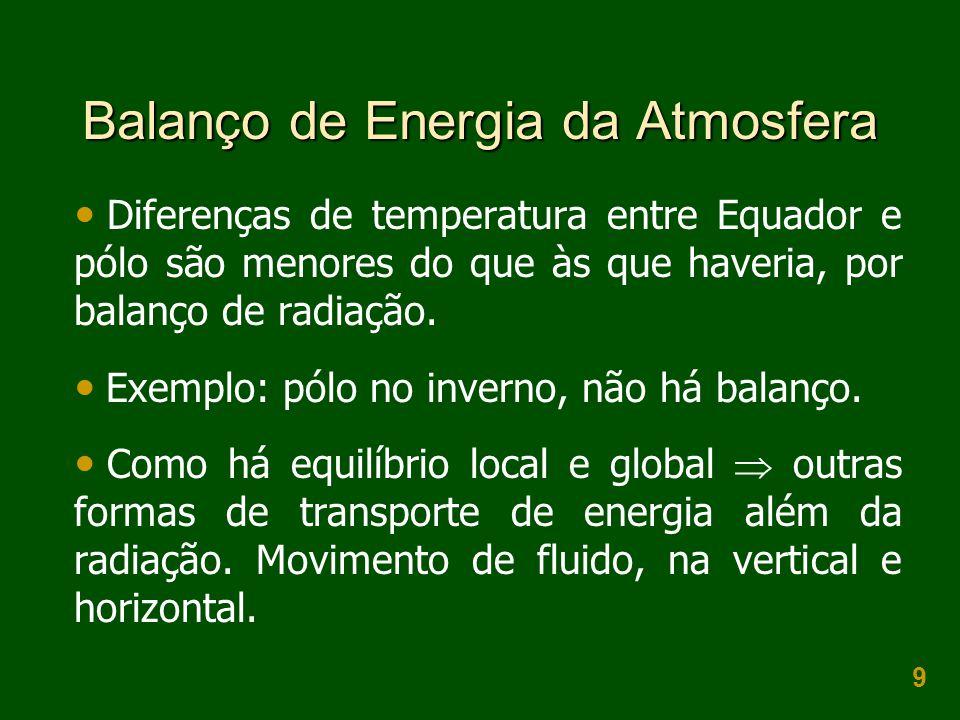 Balanço de Energia da Atmosfera