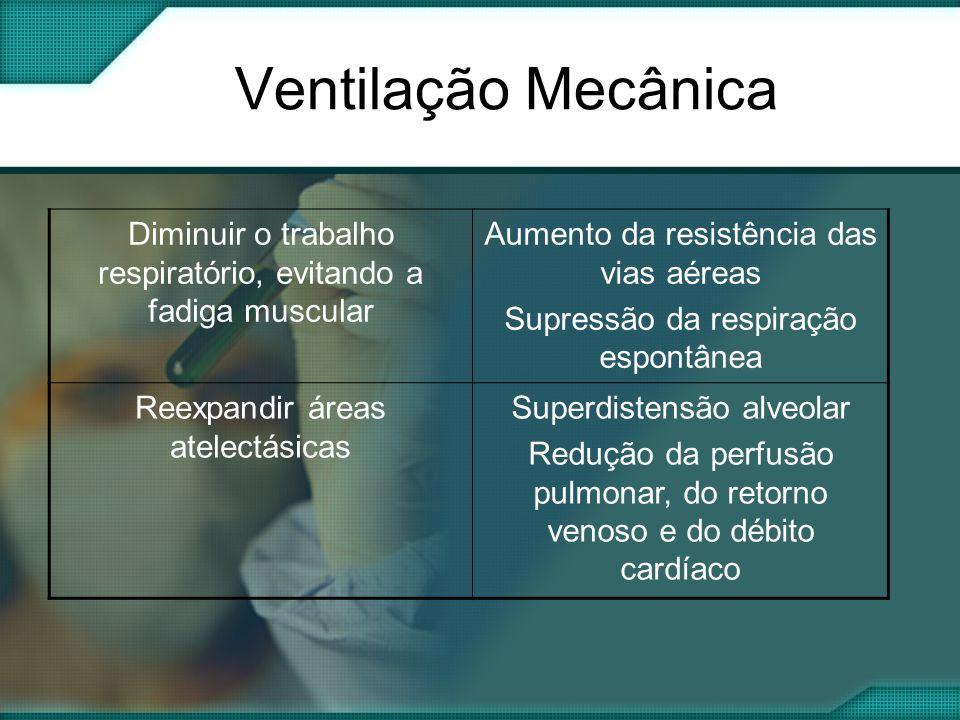 Ventilação Mecânica Diminuir o trabalho respiratório, evitando a fadiga muscular. Aumento da resistência das vias aéreas.