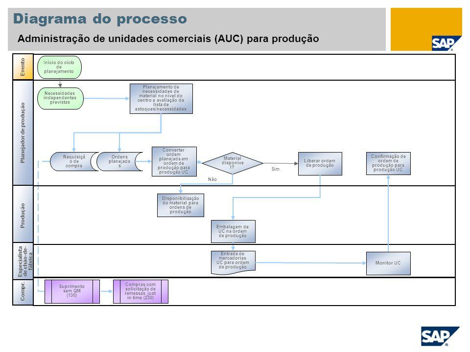 Diagrama do processo Administração de unidades comerciais (AUC) para produção. Evento. Início do ciclo de planejamento.