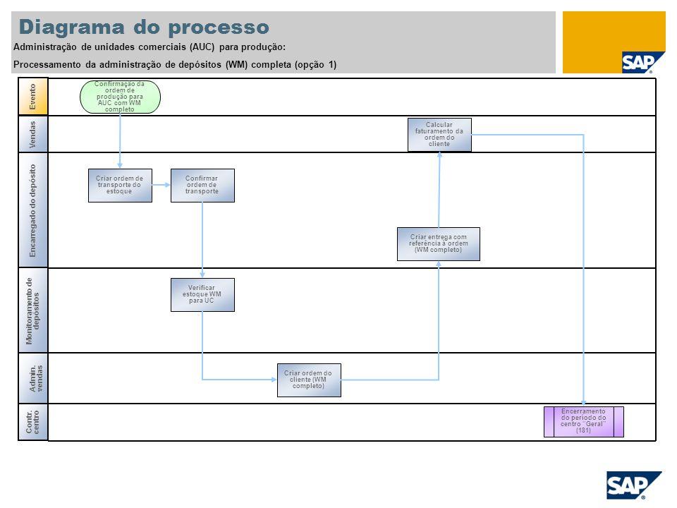 Diagrama do processo Administração de unidades comerciais (AUC) para produção: Processamento da administração de depósitos (WM) completa (opção 1)