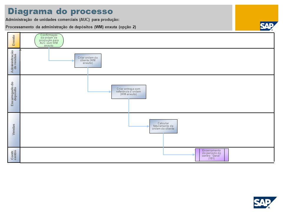 Diagrama do processo Administração de unidades comerciais (AUC) para produção: Processamento da administração de depósitos (WM) enxuta (opção 2)