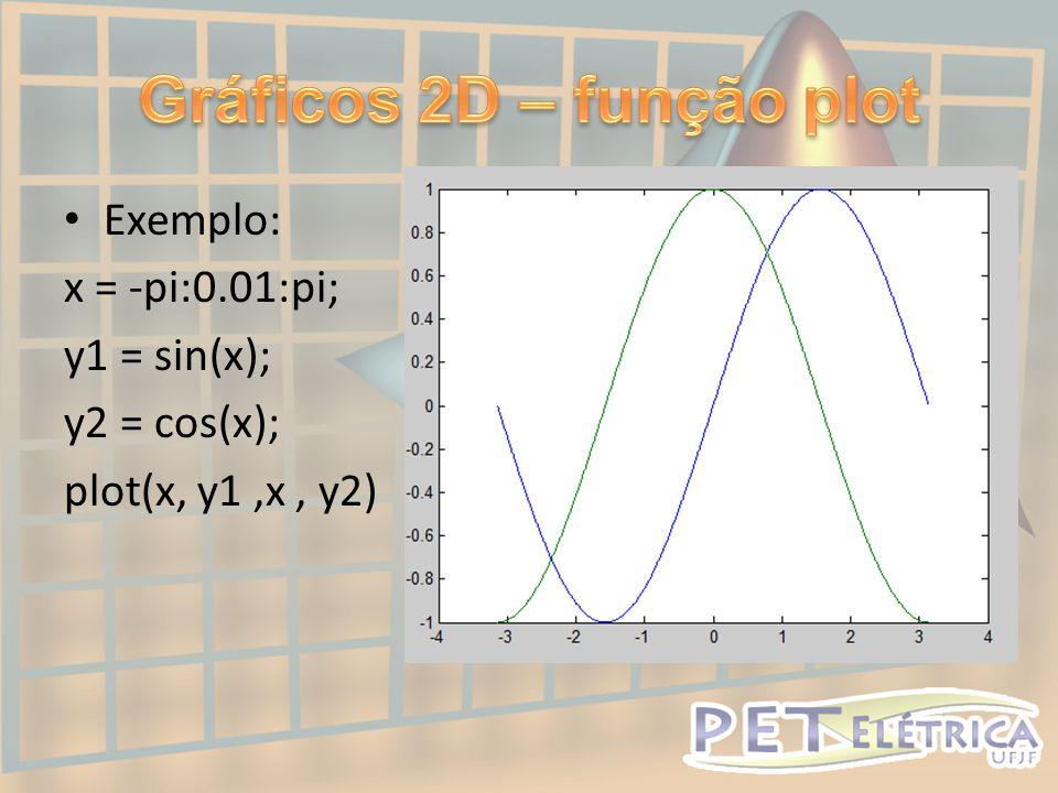 Gráficos 2D – função plot