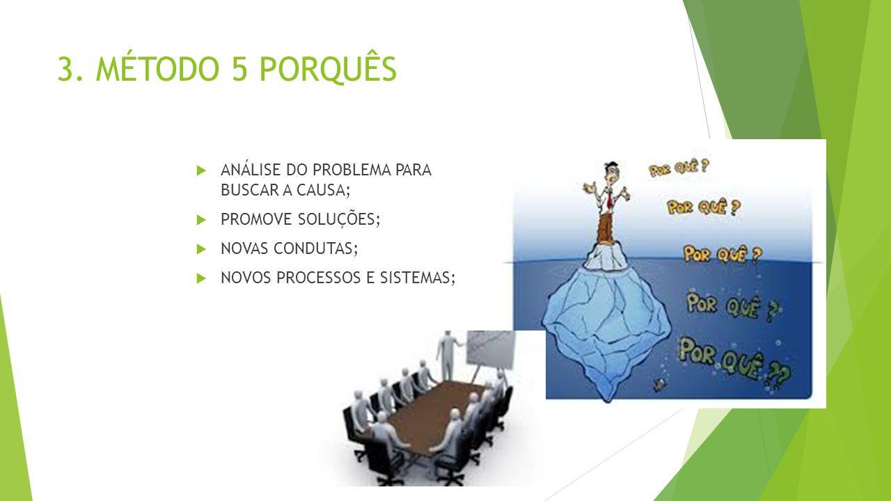 3. MÉTODO 5 PORQUÊS ANÁLISE DO PROBLEMA PARA BUSCAR A CAUSA;