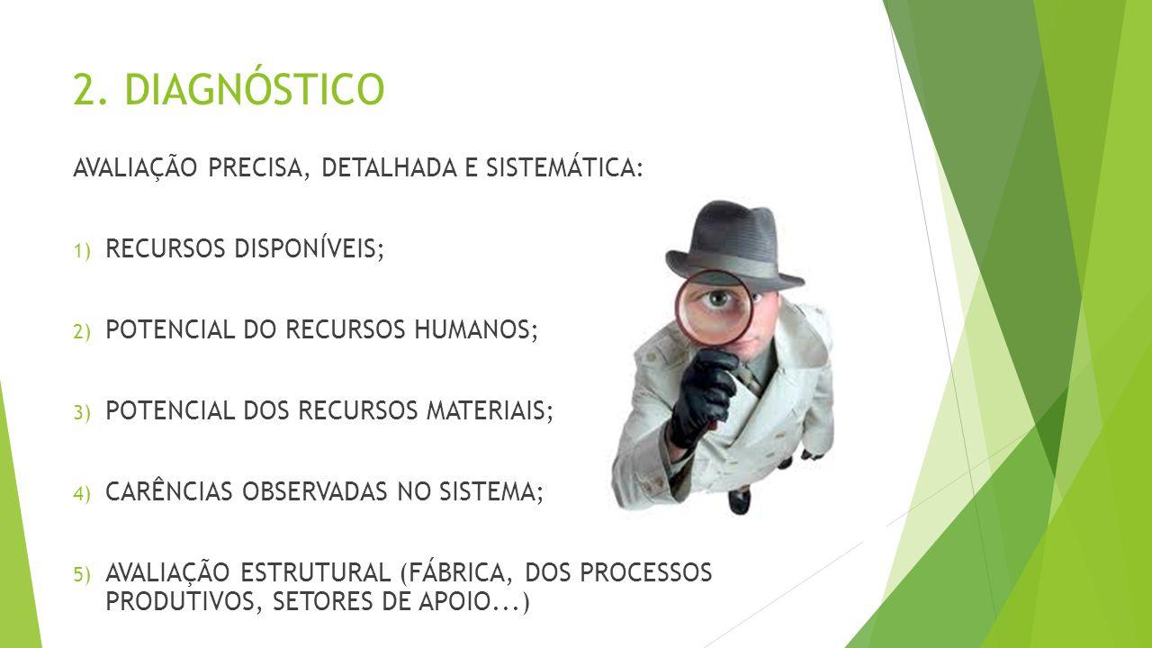 2. DIAGNÓSTICO AVALIAÇÃO PRECISA, DETALHADA E SISTEMÁTICA: