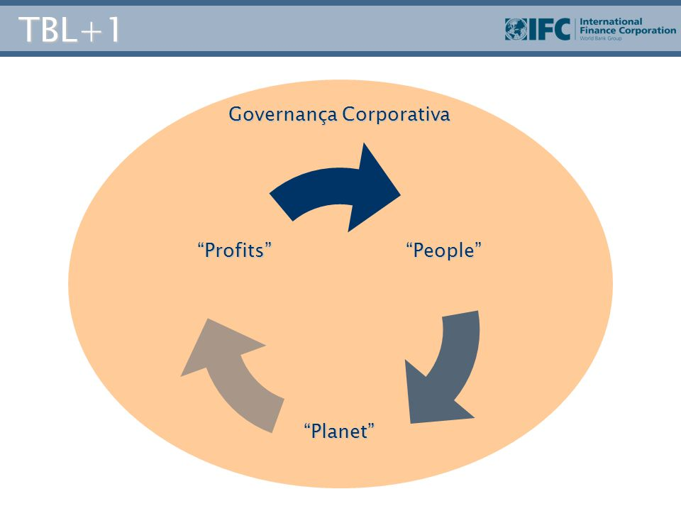 TBL+1 Governança Corporativa Profits People Planet