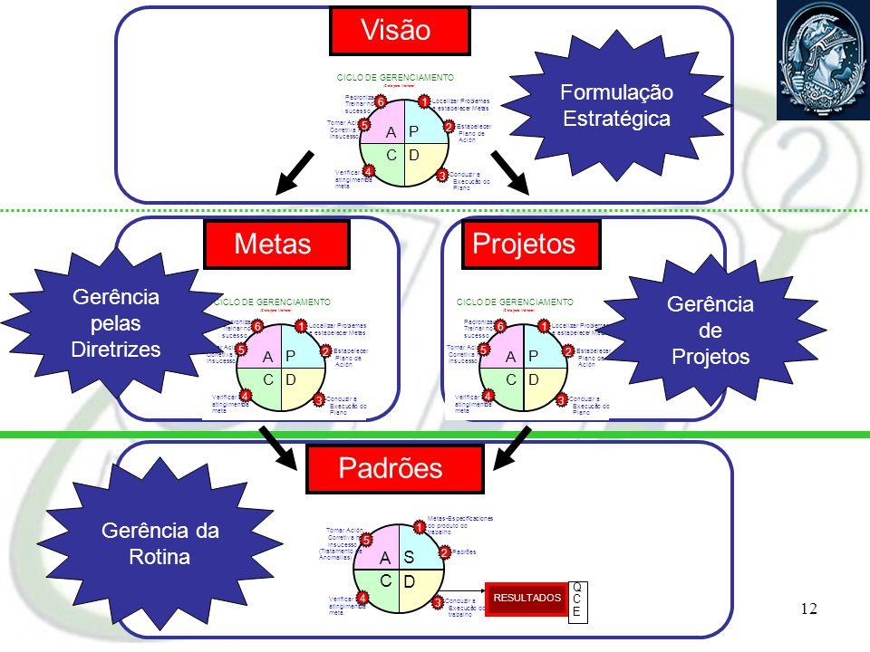 Visão Metas Projetos Formulação Estratégica Gerência Gerência pelas de