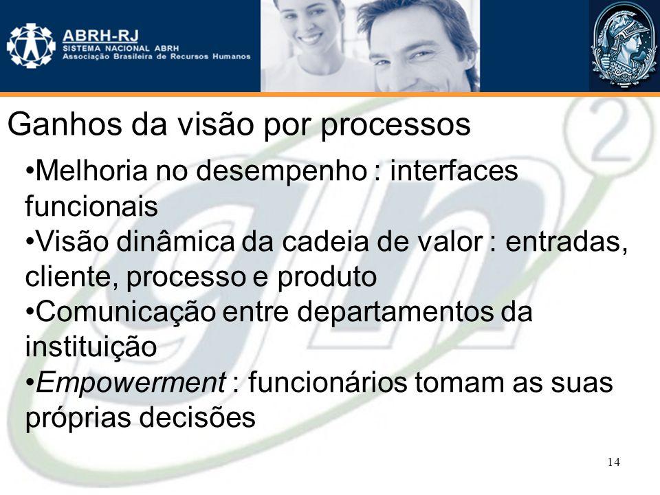 Ganhos da visão por processos