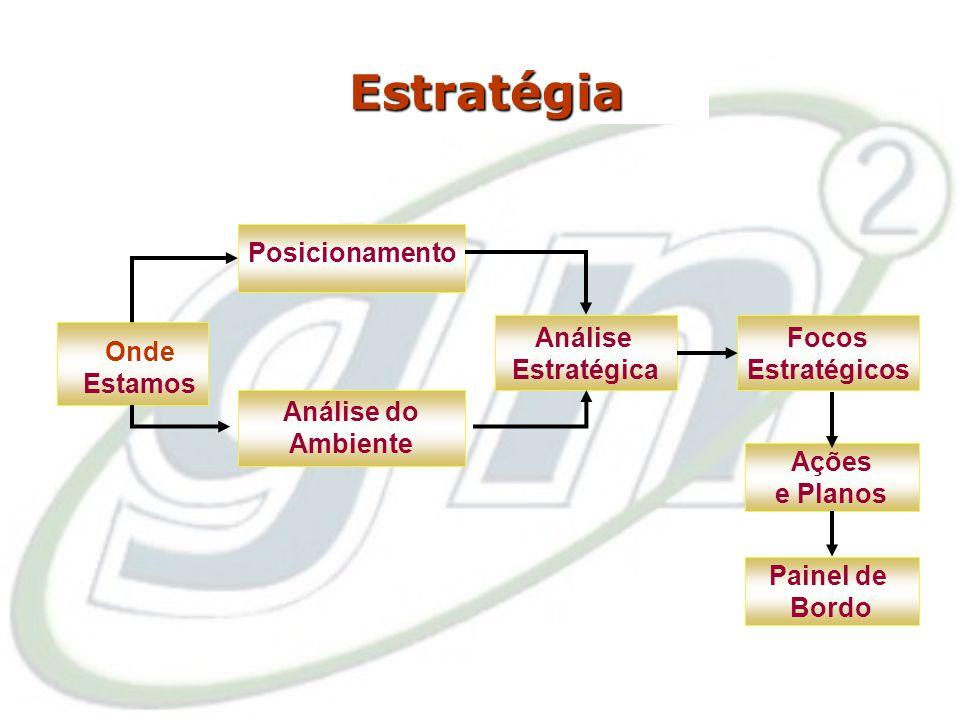 Estratégia Posicionamento Análise Estratégica Focos Estratégicos Onde