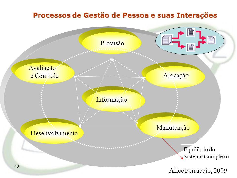 Processos de Gestão de Pessoa e suas Interações