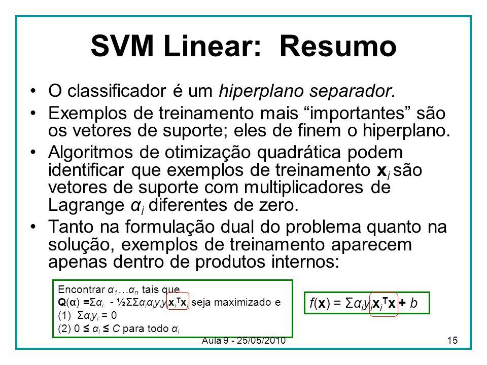 SVM Linear: Resumo O classificador é um hiperplano separador.