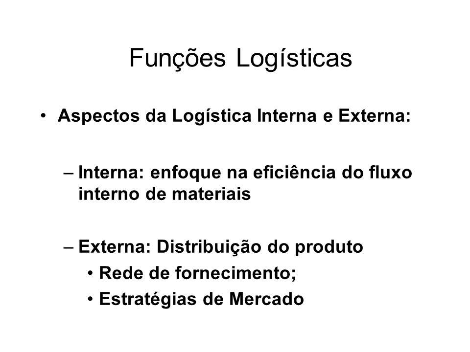 Funções Logísticas Aspectos da Logística Interna e Externa: