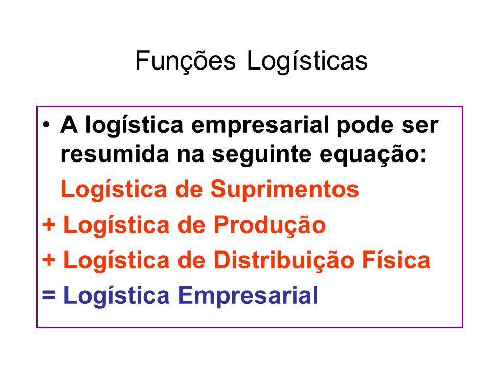 Funções Logísticas A logística empresarial pode ser resumida na seguinte equação: Logística de Suprimentos.