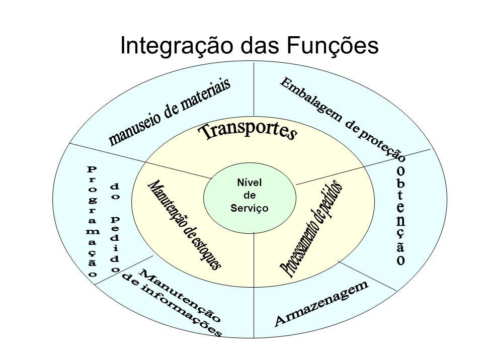 Integração das Funções