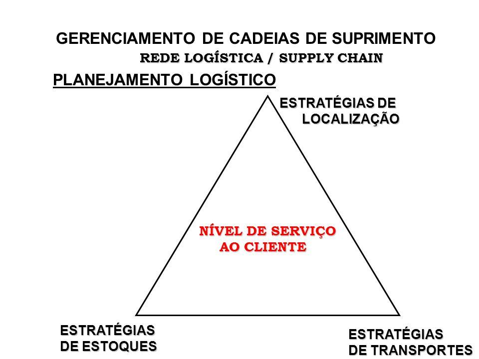 GERENCIAMENTO DE CADEIAS DE SUPRIMENTO