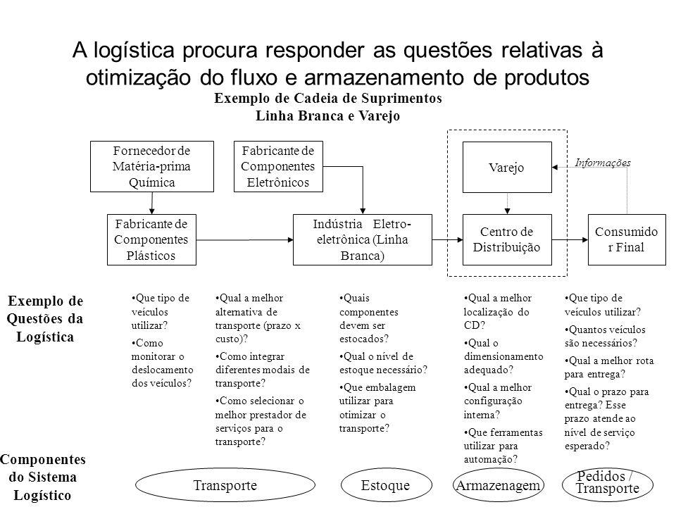 Exemplo de Cadeia de Suprimentos Componentes do Sistema Logístico