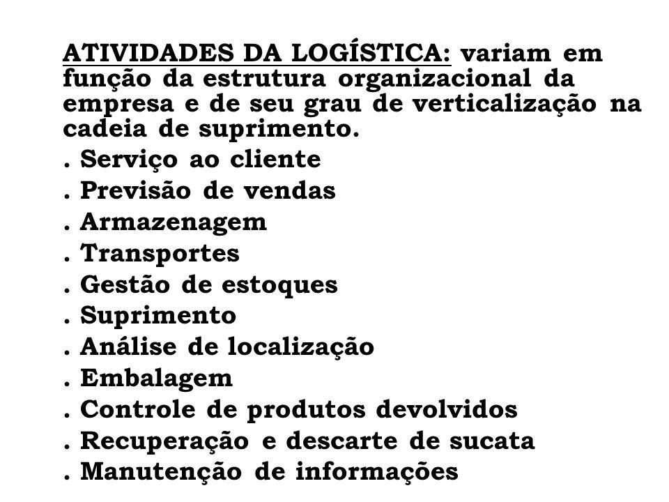 ATIVIDADES DA LOGÍSTICA: variam em função da estrutura organizacional da empresa e de seu grau de verticalização na cadeia de suprimento.