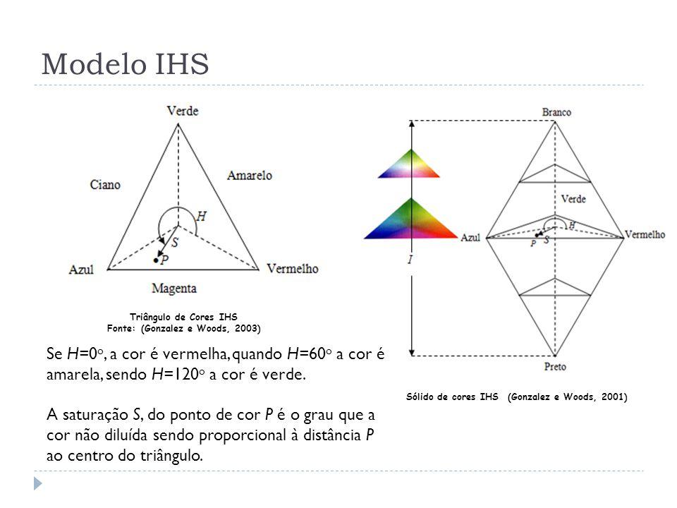 Modelo IHS Triângulo de Cores IHS. Fonte: (Gonzalez e Woods, 2003)