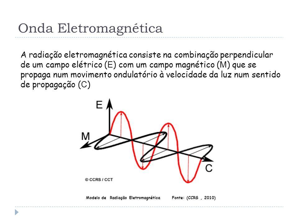 Modelo de Radiação Eletromagnética Fonte: (CCRS , 2010)