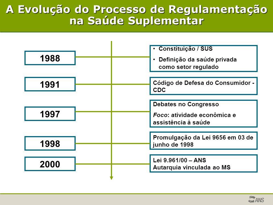 A Evolução do Processo de Regulamentação