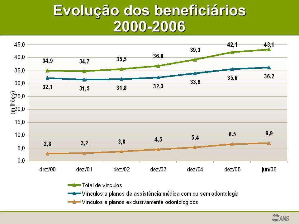 Evolução dos beneficiários 2000-2006