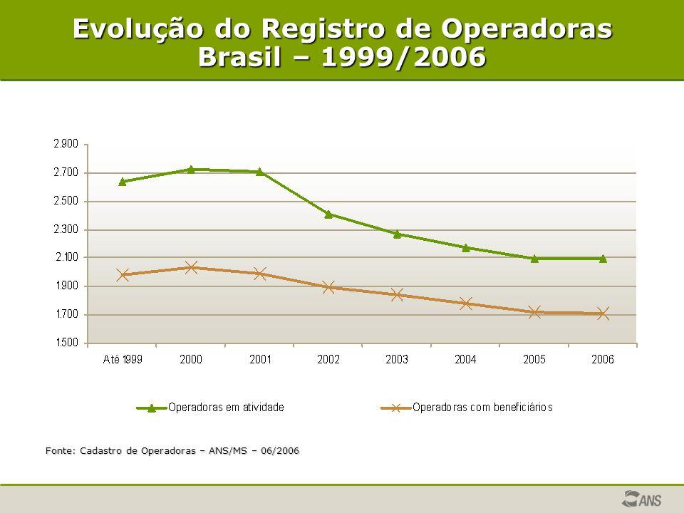 Evolução do Registro de Operadoras Brasil – 1999/2006
