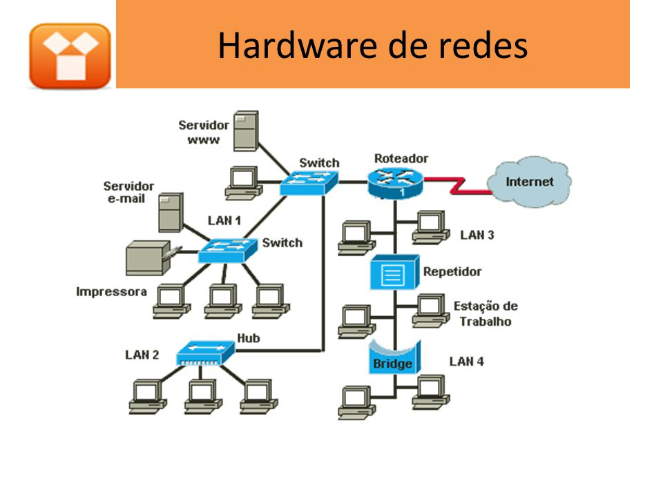 Hardware de redes