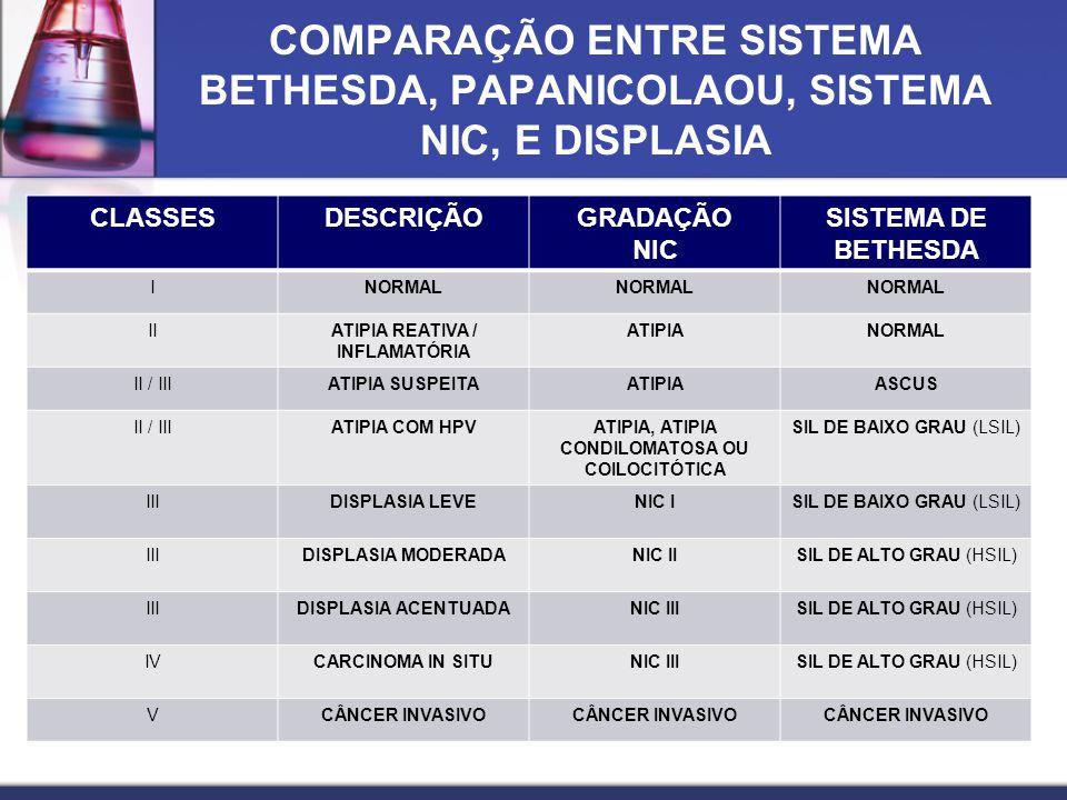 COMPARAÇÃO ENTRE SISTEMA BETHESDA, PAPANICOLAOU, SISTEMA NIC, E DISPLASIA