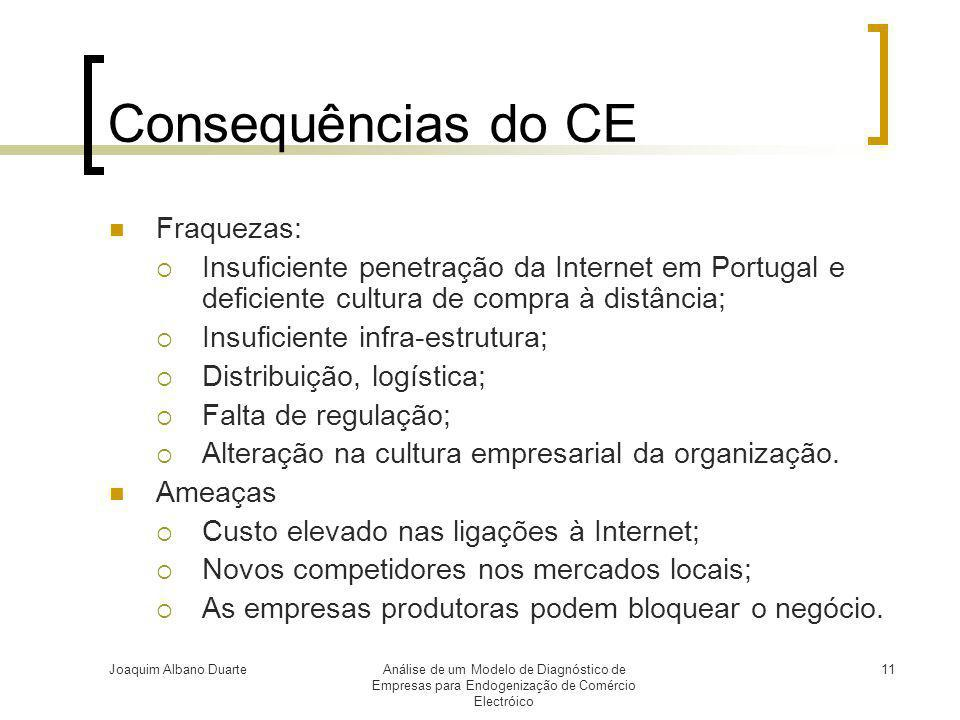 Consequências do CE Fraquezas: