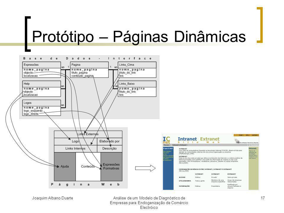 Protótipo – Páginas Dinâmicas