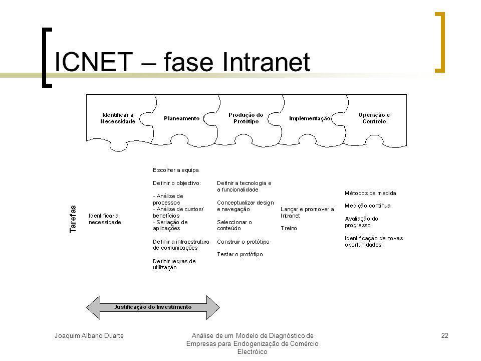 ICNET – fase Intranet Joaquim Albano Duarte