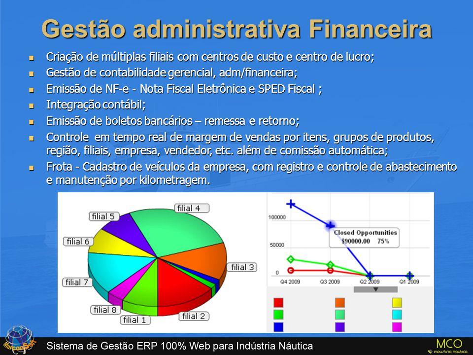 Gestão administrativa Financeira
