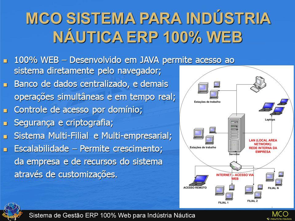 MCO SISTEMA PARA INDÚSTRIA NÁUTICA ERP 100% WEB
