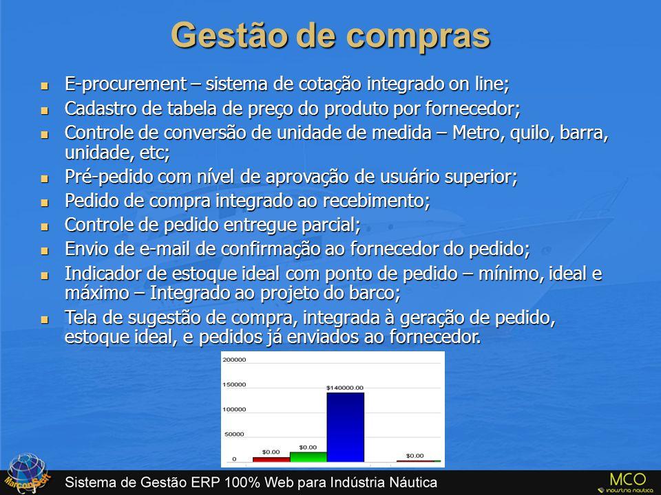 Gestão de compras E-procurement – sistema de cotação integrado on line; Cadastro de tabela de preço do produto por fornecedor;