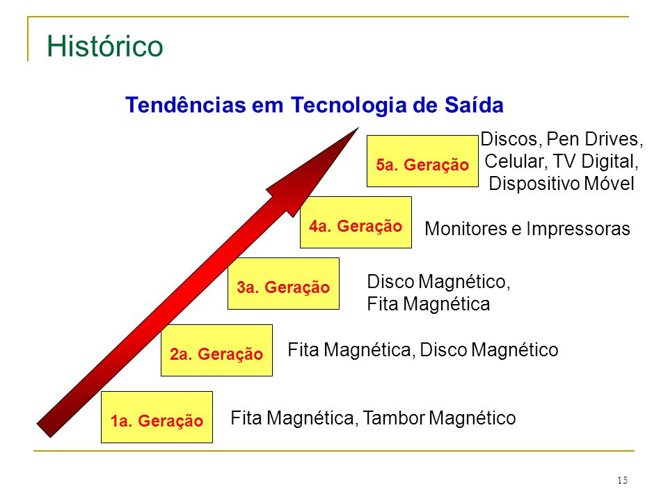 Histórico Tendências em Tecnologia de Saída Discos, Pen Drives,
