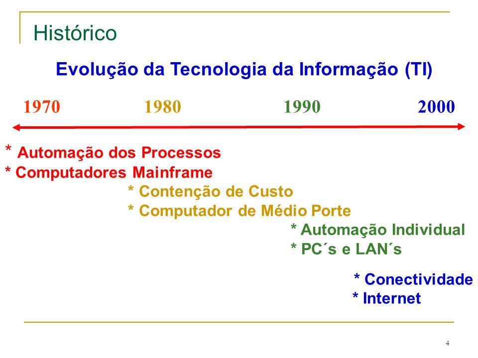 Evolução da Tecnologia da Informação (TI)