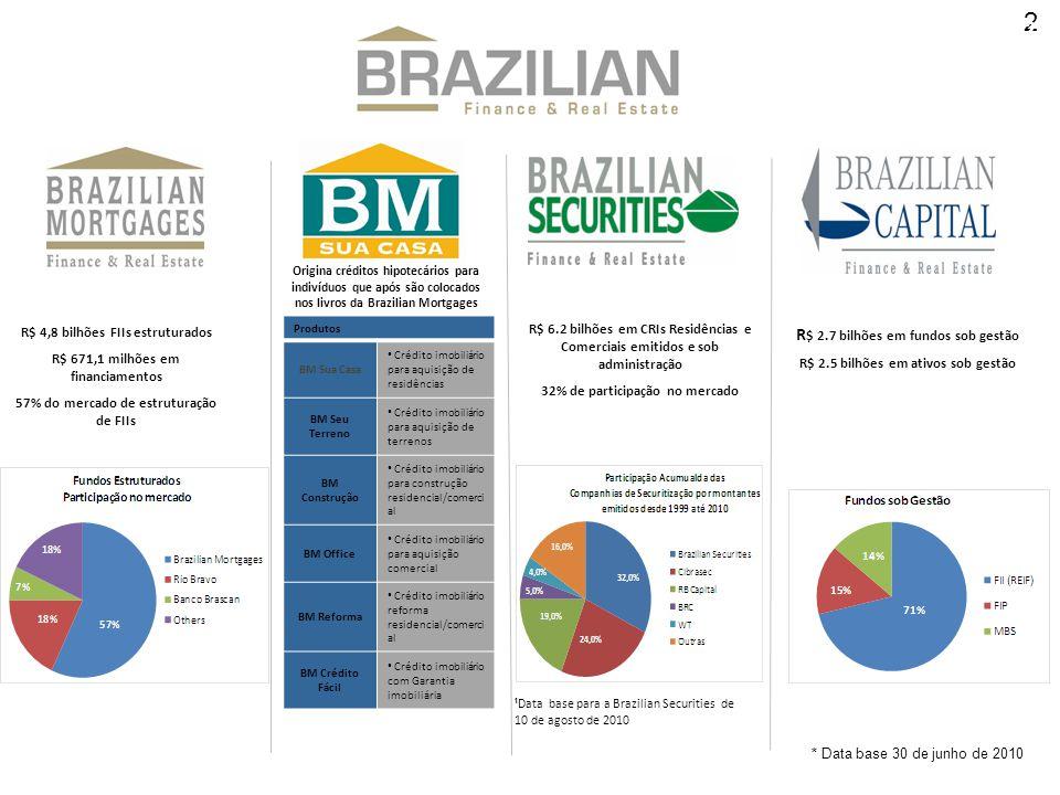R$ 2.7 bilhões em fundos sob gestão