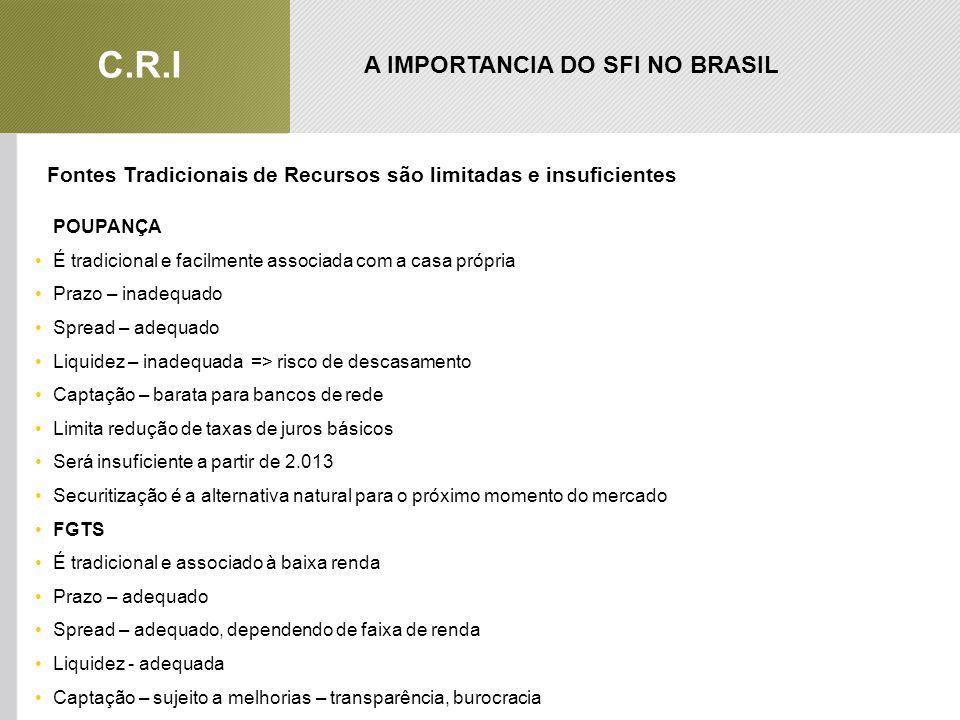 A IMPORTANCIA DO SFI NO BRASIL