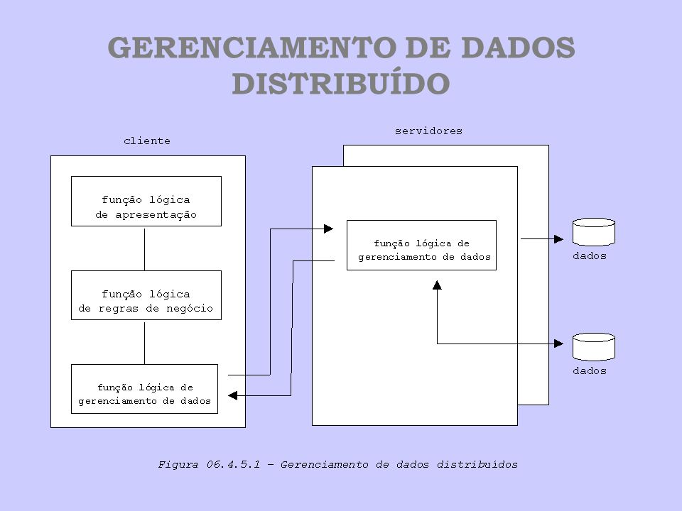 GERENCIAMENTO DE DADOS DISTRIBUÍDO
