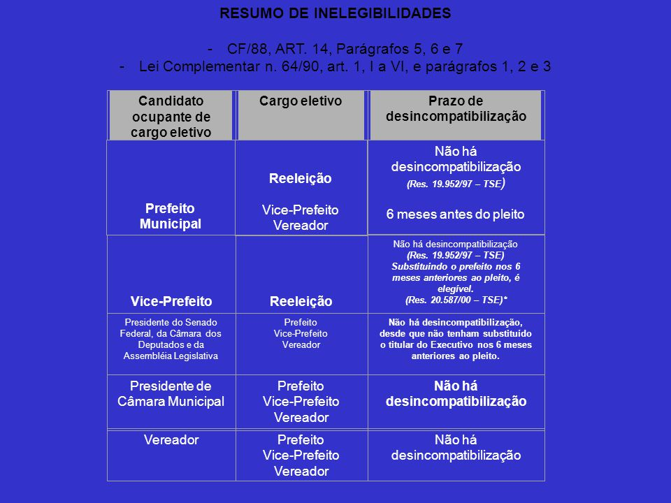 RESUMO DE INELEGIBILIDADES