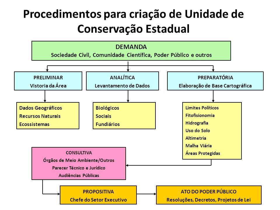 Procedimentos para criação de Unidade de Conservação Estadual