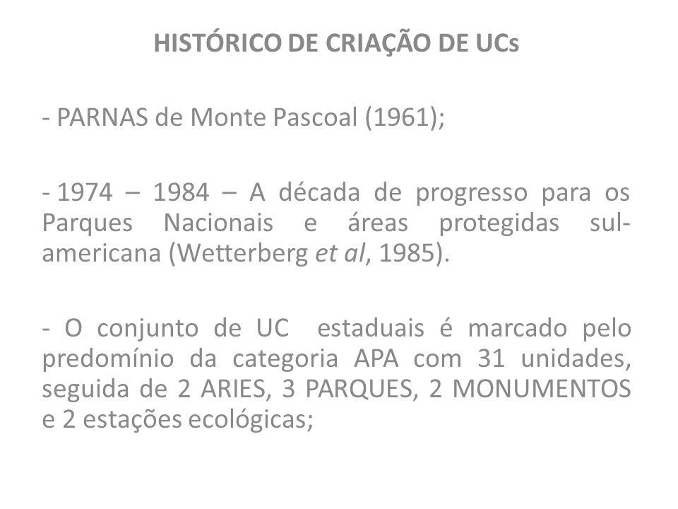 HISTÓRICO DE CRIAÇÃO DE UCs