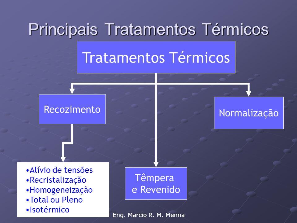 Principais Tratamentos Térmicos